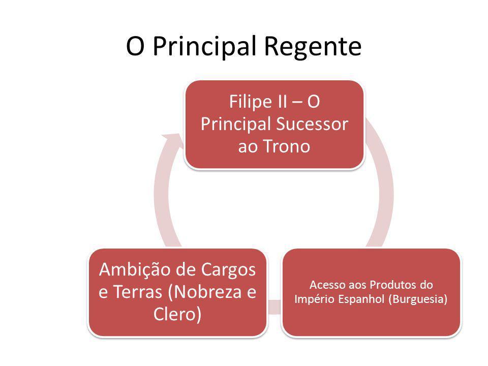 O Principal Regente Filipe II – O Principal Sucessor ao Trono. Acesso aos Produtos do Império Espanhol (Burguesia)