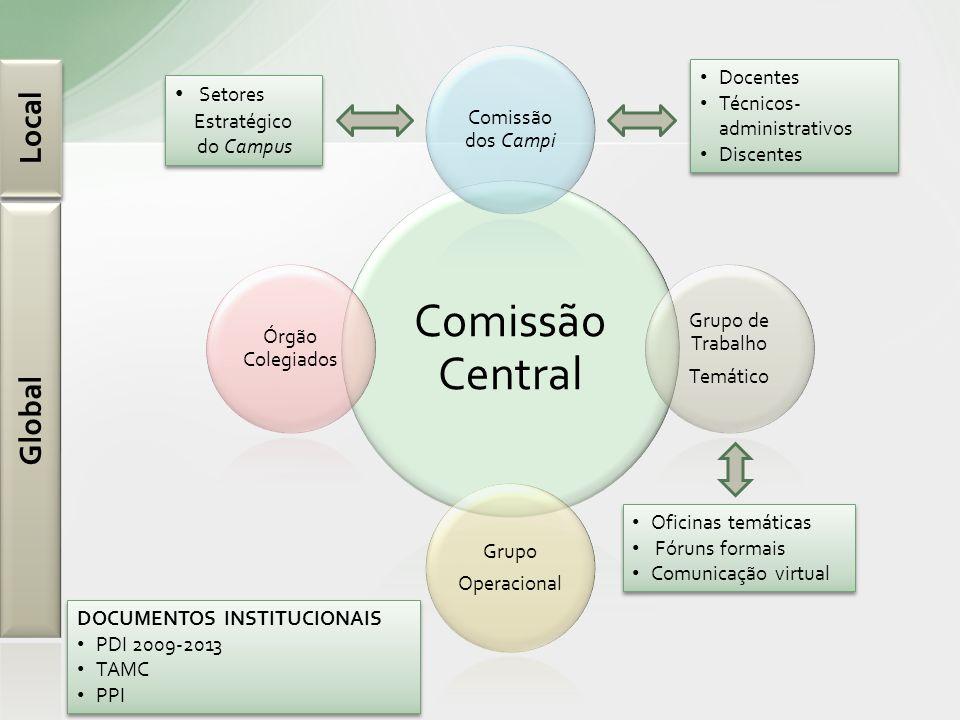 Comissão Central Local Global Setores Comissão dos Campi