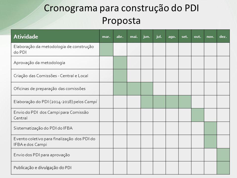 Cronograma para construção do PDI Proposta
