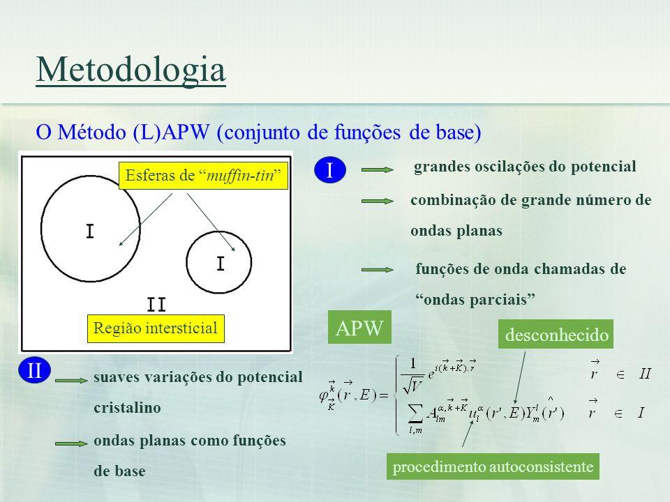 Metodologia O Método (L)APW (conjunto de funções de base) I APW II