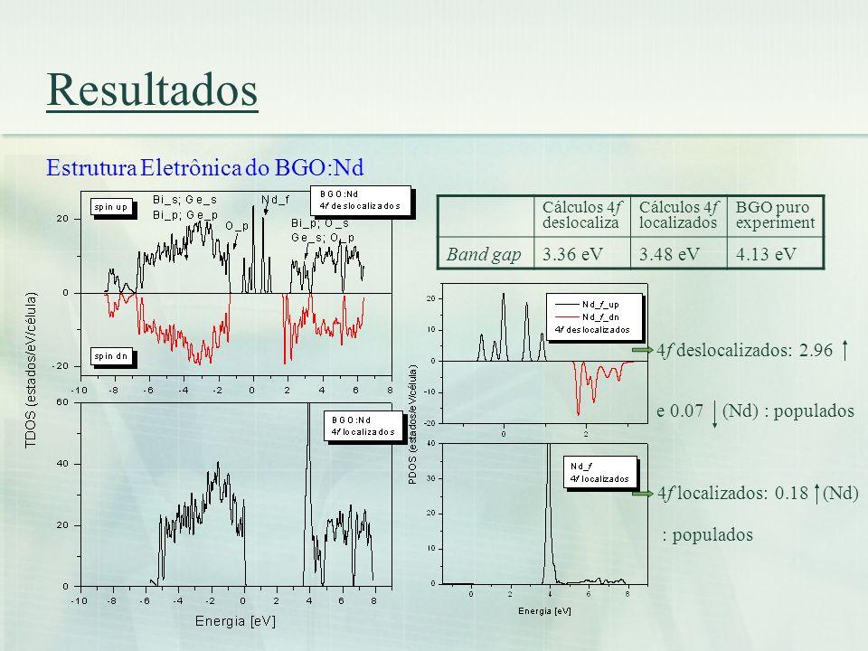 Resultados Estrutura Eletrônica do BGO:Nd Band gap 3.36 eV 3.48 eV