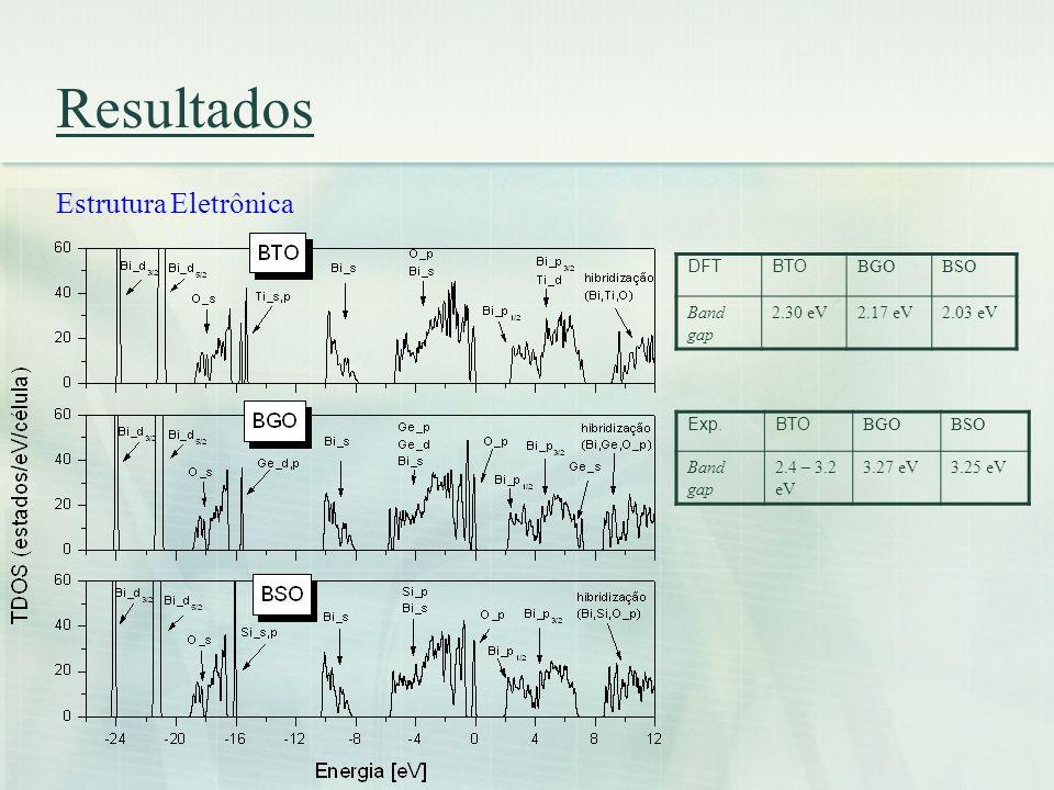 Resultados Estrutura Eletrônica DFT BTO BGO BSO Band gap 2.30 eV
