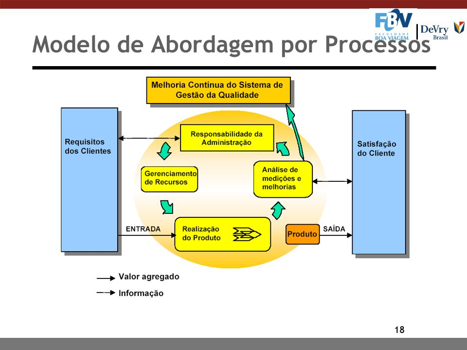 Modelo de Abordagem por Processos