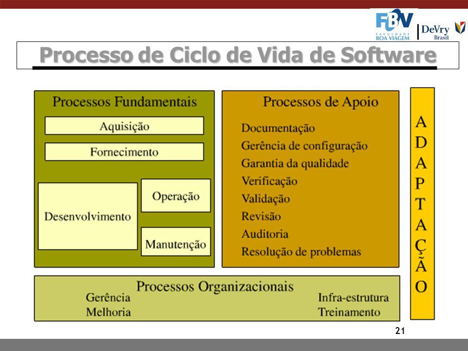 Processo de Ciclo de Vida de Software