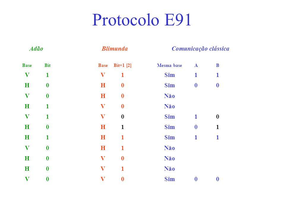 Protocolo E91 Adão Blimunda Comunicação clássica V 1 Sim H Não Base