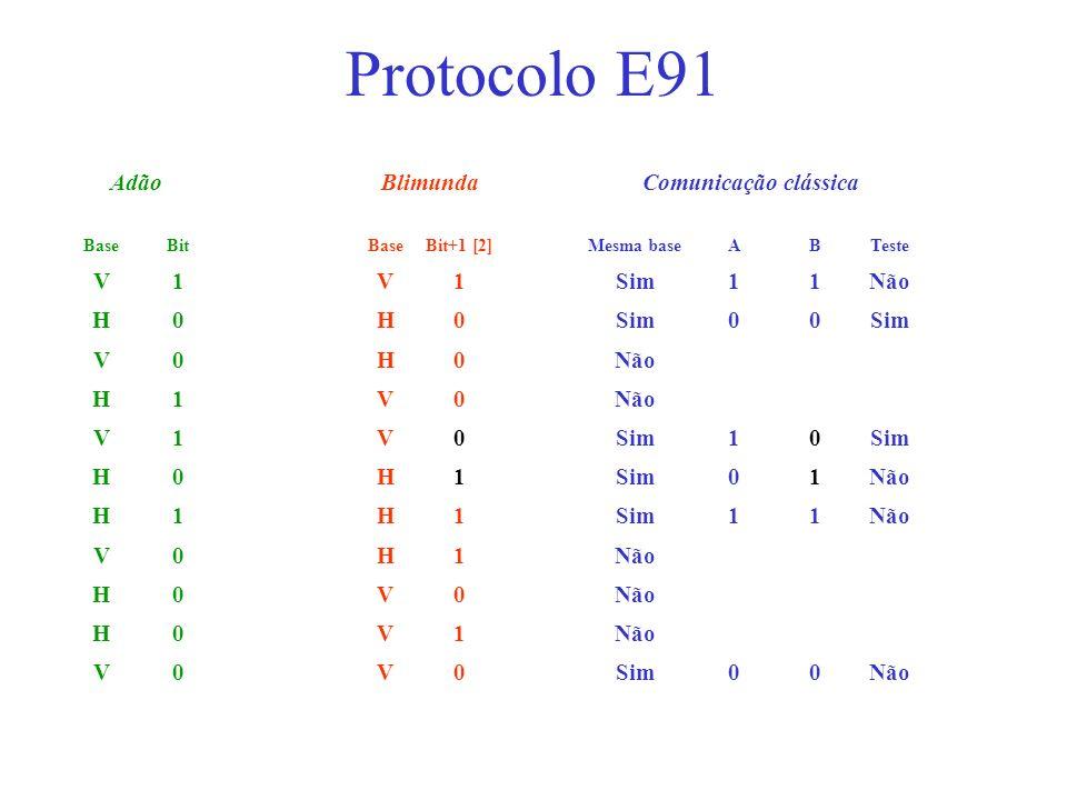 Protocolo E91 Adão Blimunda Comunicação clássica V 1 Sim Não H Base