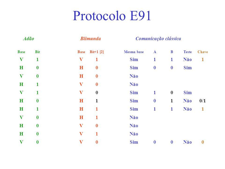Protocolo E91 Adão Blimunda Comunicação clássica V 1 Sim Não H 0/1