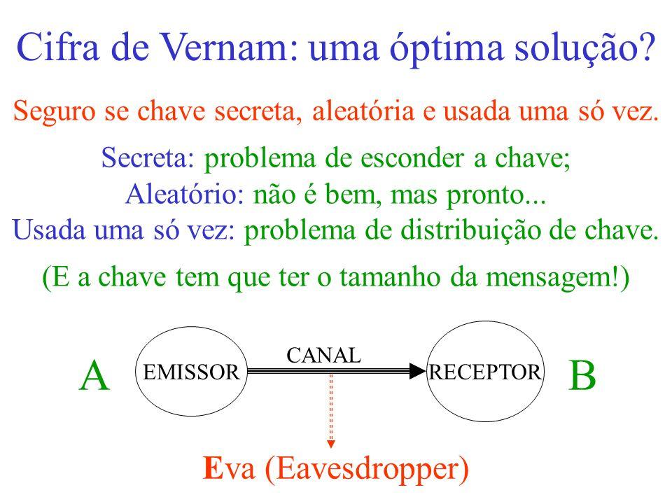 A B Cifra de Vernam: uma óptima solução Eva (Eavesdropper)