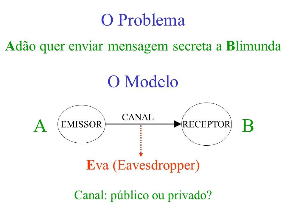 A B O Problema O Modelo Adão quer enviar mensagem secreta a Blimunda