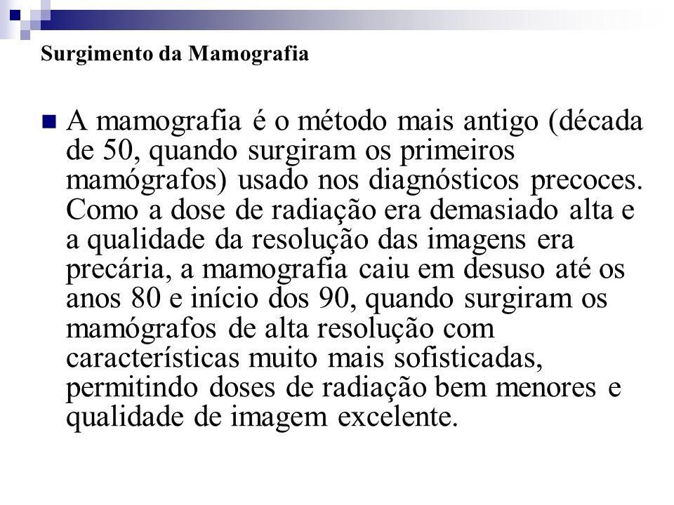 Surgimento da Mamografia