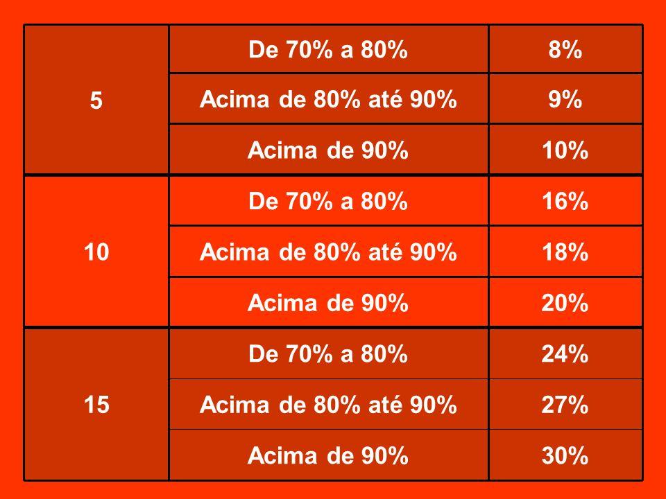 30% Acima de 90% 27% Acima de 80% até 90% 24% De 70% a 80% 15 20% 18% 16% 10 10% 9% 8% 5