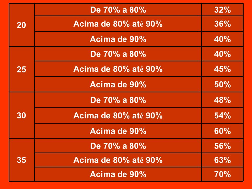 70% Acima de 90% 63% Acima de 80% até 90% 56% De 70% a 80% 35. 60% 54% 48% 30. 50% 45% 40%