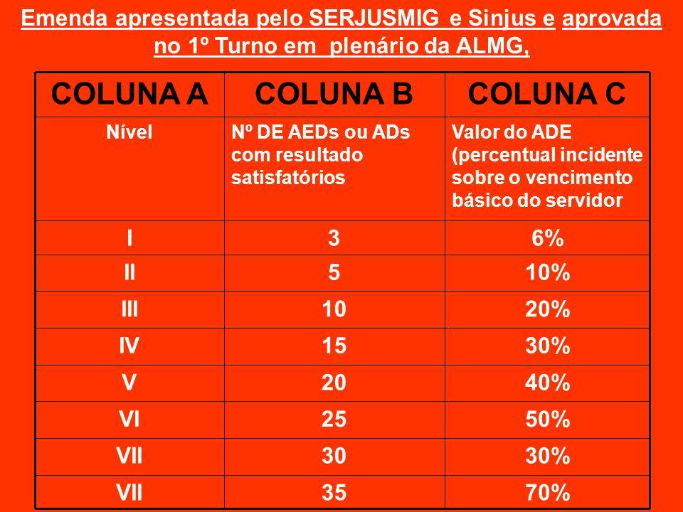 COLUNA C COLUNA B COLUNA A