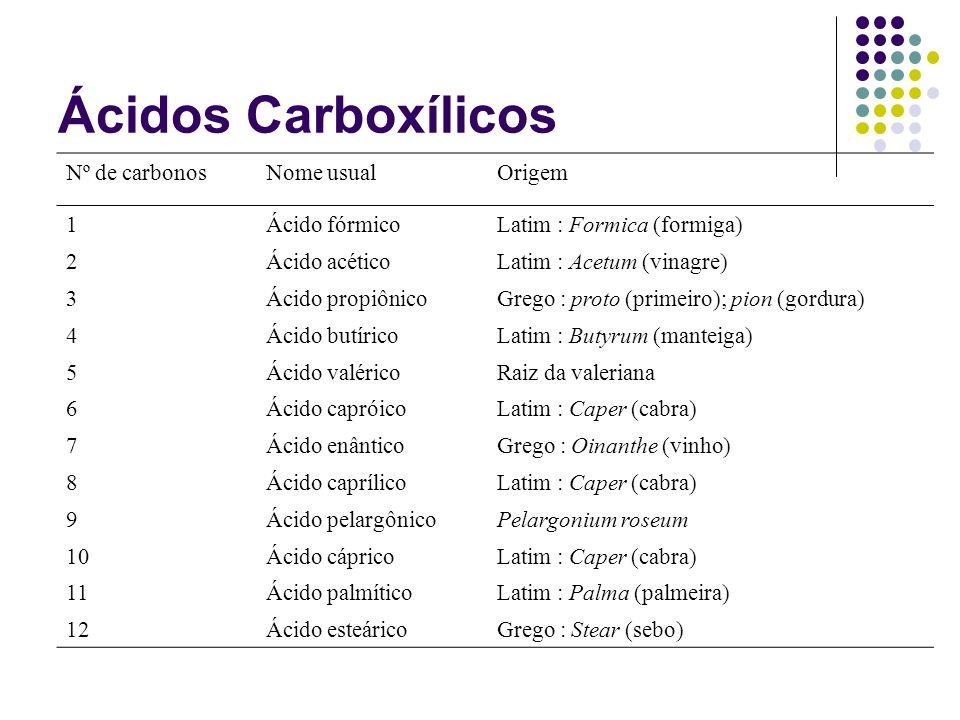 Ácidos Carboxílicos Nº de carbonos Nome usual Origem 1 Ácido fórmico