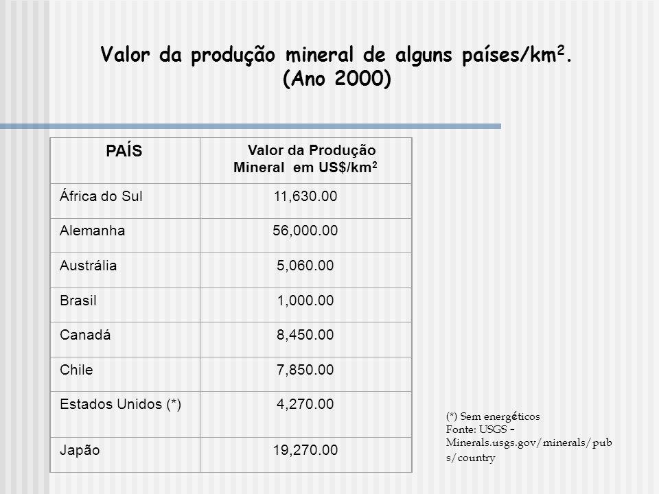 Valor da produção mineral de alguns países/km2. (Ano 2000)