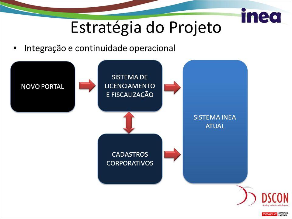 Estratégia do Projeto Integração e continuidade operacional