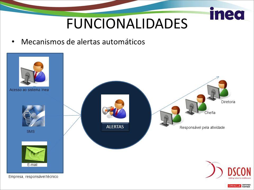 FUNCIONALIDADES Mecanismos de alertas automáticos ALERTAS