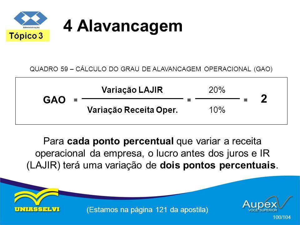 Variação LAJIR Variação Receita Oper.