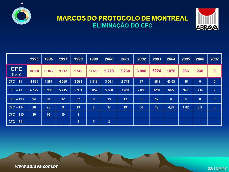 MARCOS DO PROTOCOLO DE MONTREAL