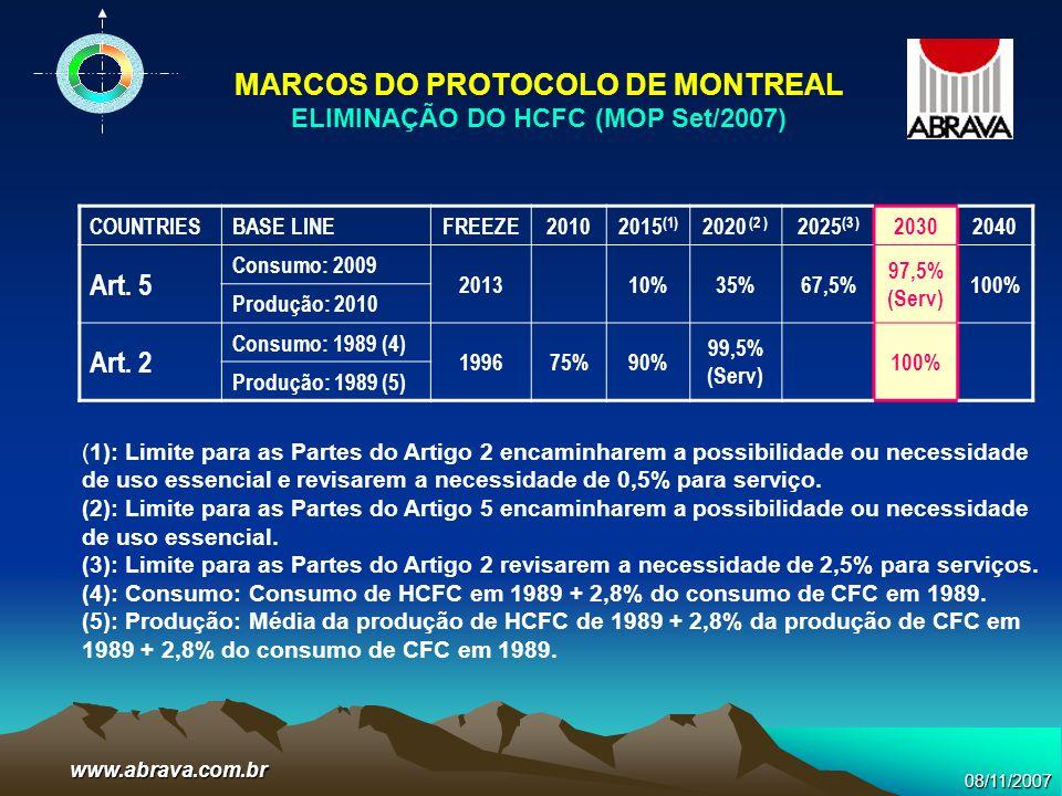 MARCOS DO PROTOCOLO DE MONTREAL ELIMINAÇÃO DO HCFC (MOP Set/2007)