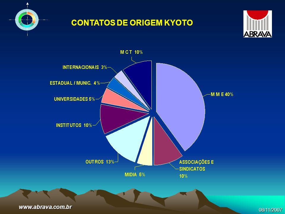CONTATOS DE ORIGEM KYOTO