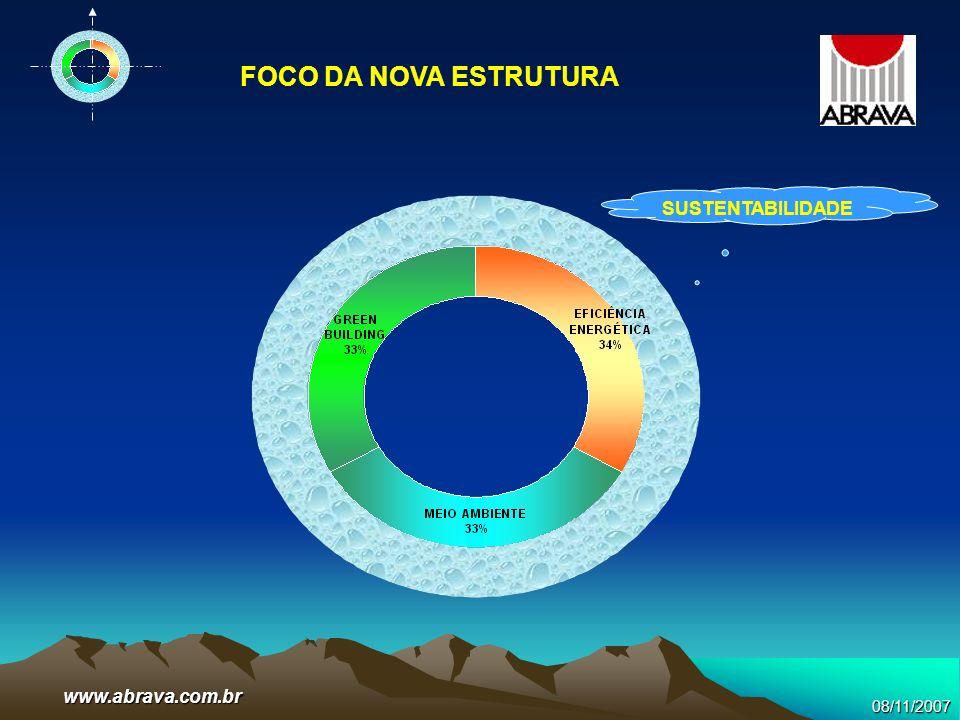 FOCO DA NOVA ESTRUTURA SUSTENTABILIDADE www.abrava.com.br 08/11/2007