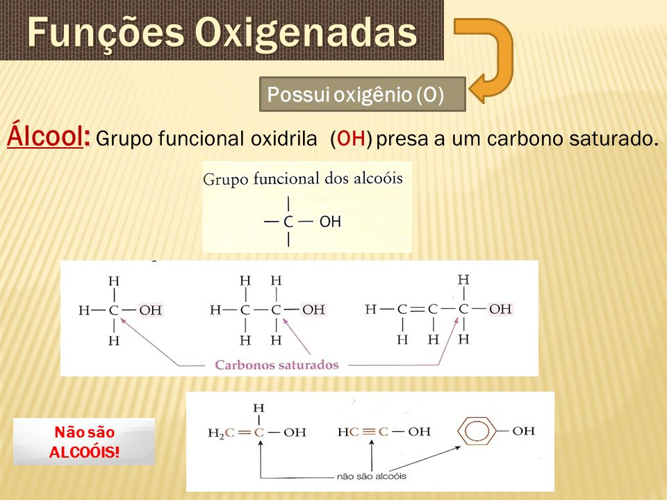 Funções Oxigenadas Possui oxigênio (O) Álcool: Grupo funcional oxidrila (OH) presa a um carbono saturado.