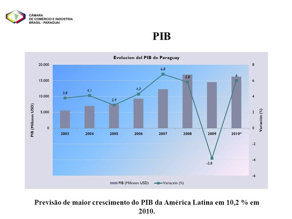 PIB Previsão de maior crescimento do PIB da América Latina em 10,2 % em 2010.