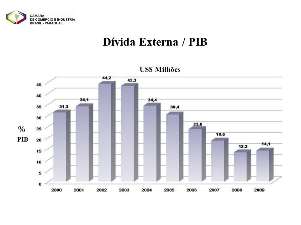 Dívida Externa / PIB US$ Milhões PIB
