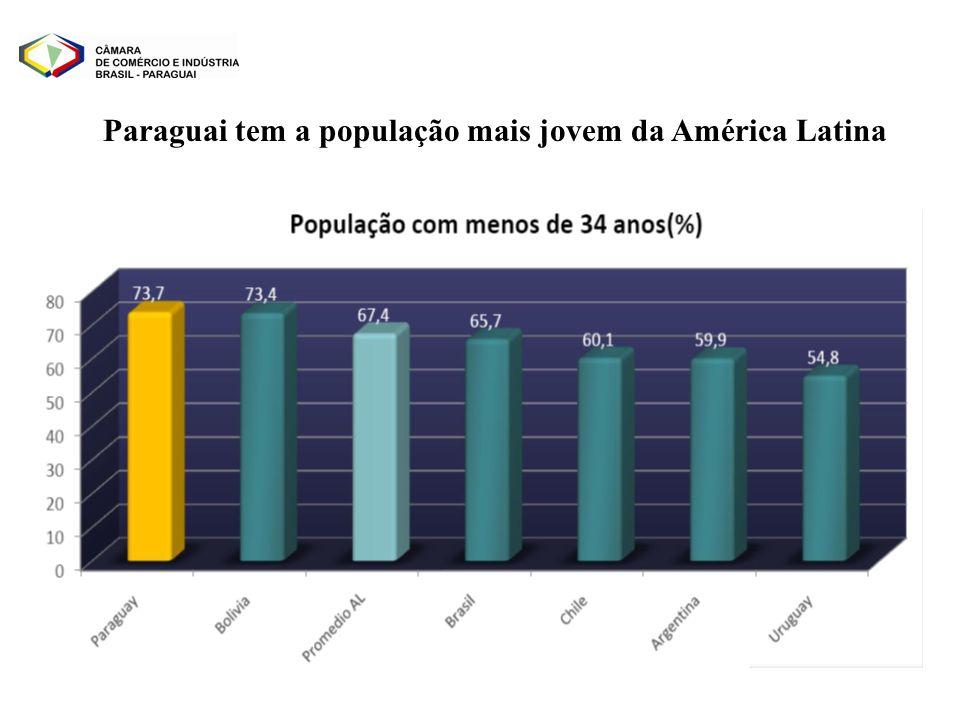 Paraguai tem a população mais jovem da América Latina