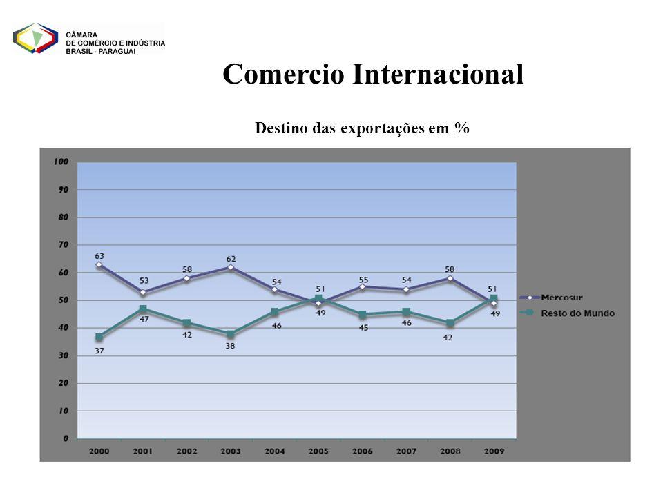 Comercio Internacional Destino das exportações em %