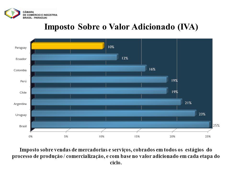 Imposto Sobre o Valor Adicionado (IVA)