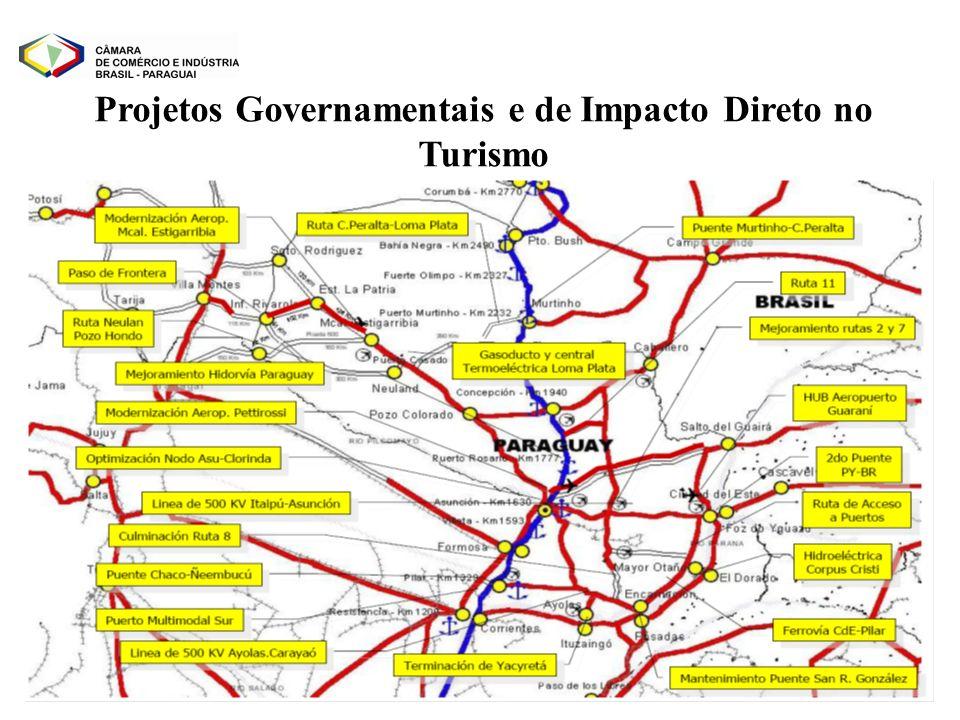 Projetos Governamentais e de Impacto Direto no Turismo