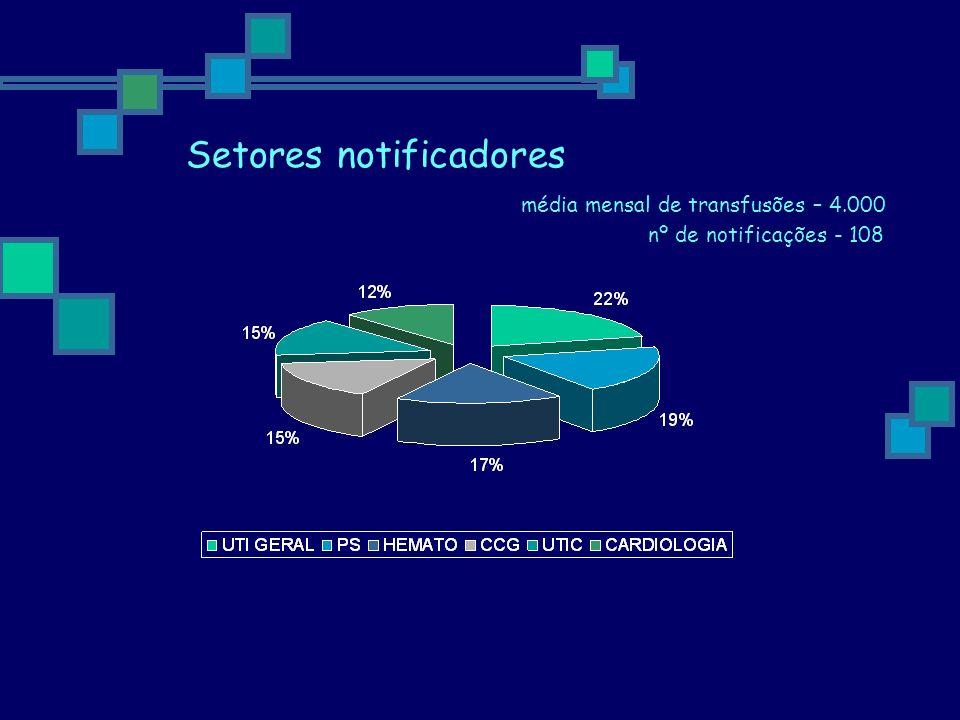 Setores notificadores média mensal de transfusões – 4