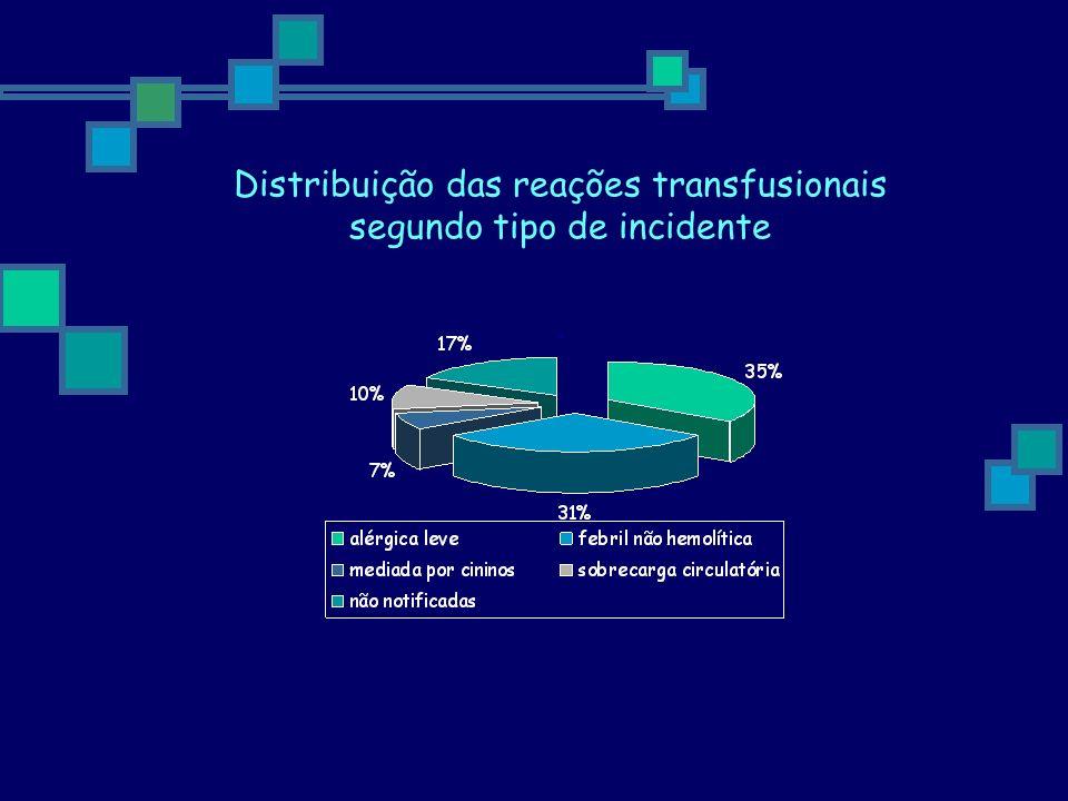 Distribuição das reações transfusionais segundo tipo de incidente .