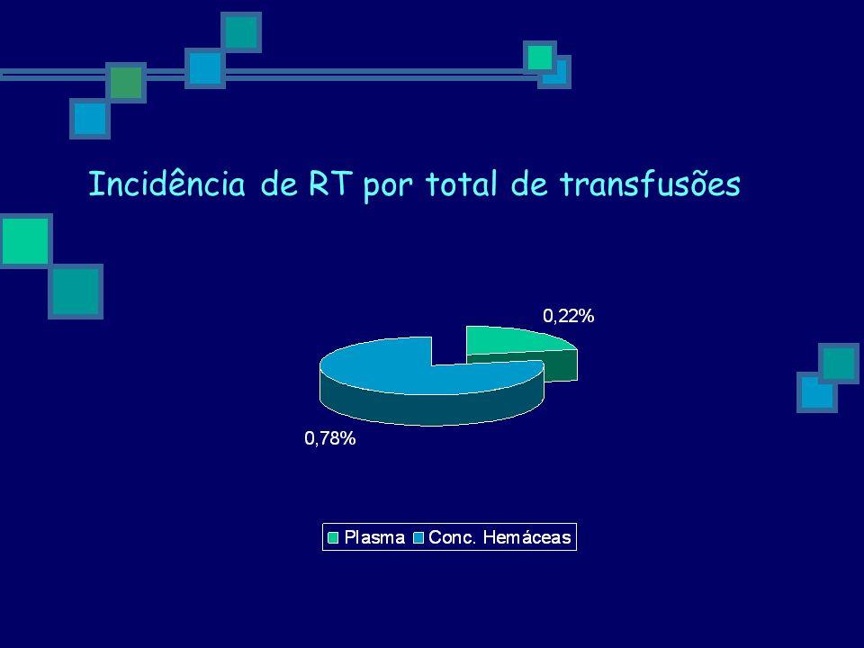 Incidência de RT por total de transfusões