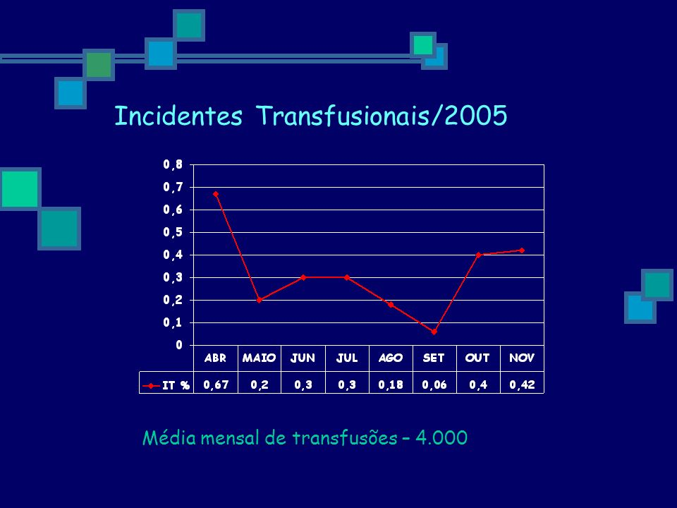 Incidentes Transfusionais/2005
