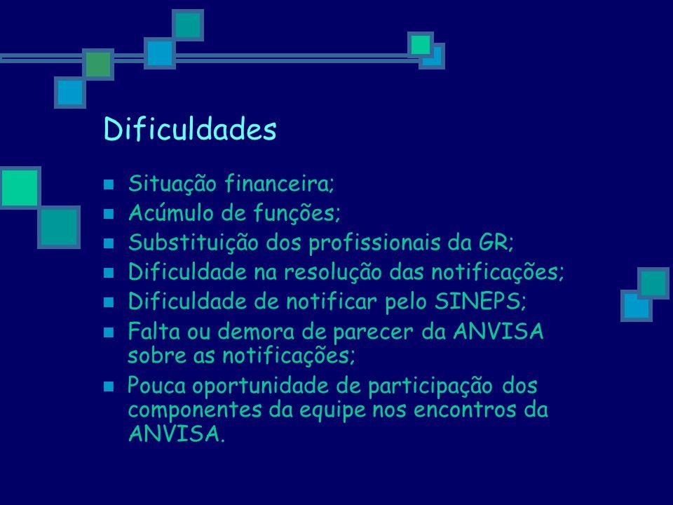 Dificuldades Situação financeira; Acúmulo de funções;