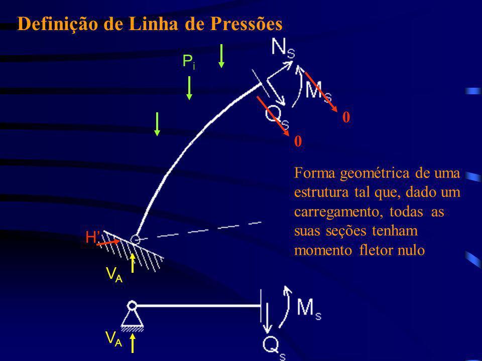 Definição de Linha de Pressões