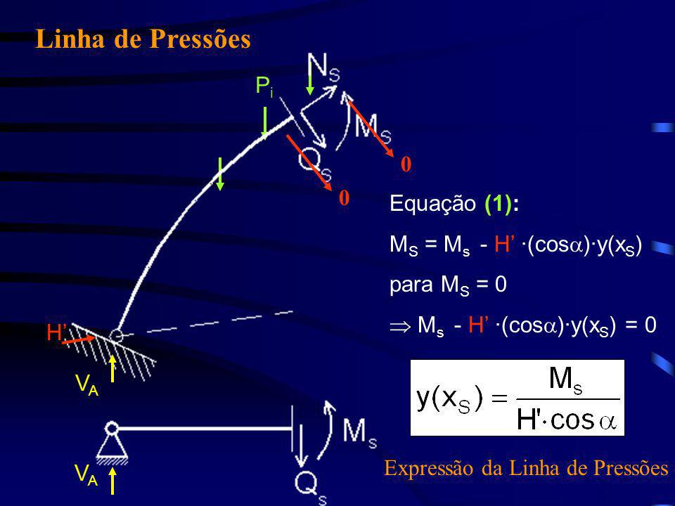 Linha de Pressões Pi Equação (1): MS = Ms - H' ·(cos)·y(xS)