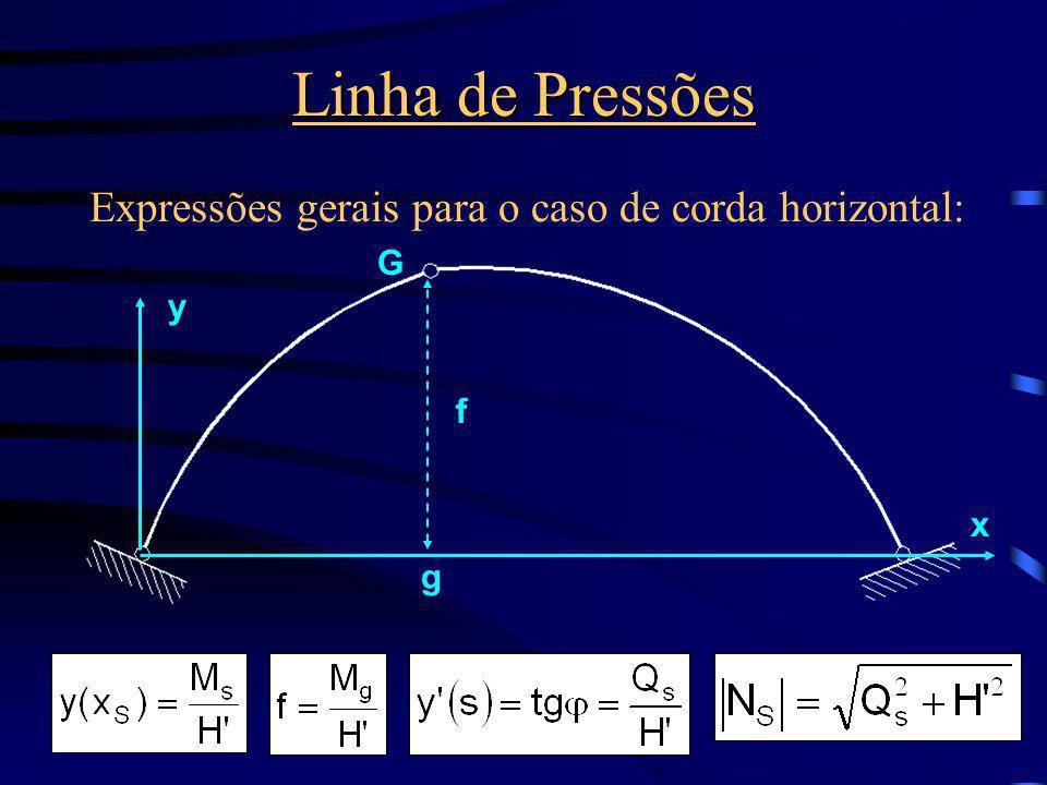 Linha de Pressões Expressões gerais para o caso de corda horizontal: G