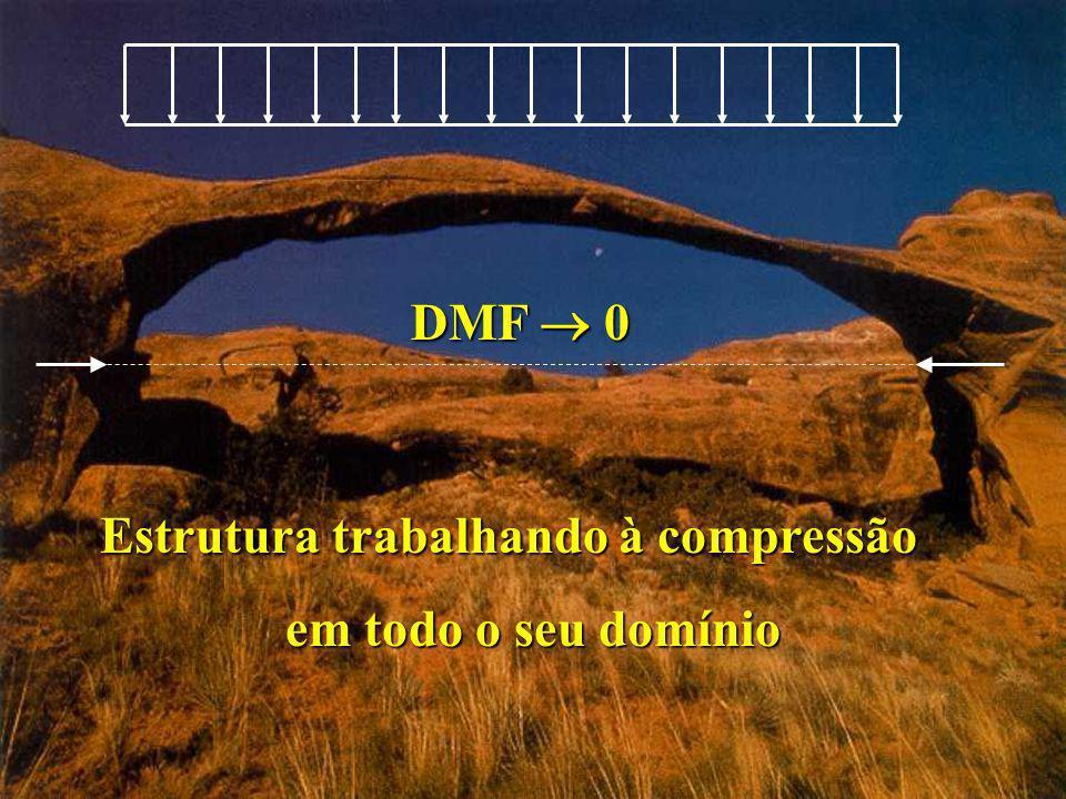 DMF  0 Estrutura trabalhando à compressão em todo o seu domínio