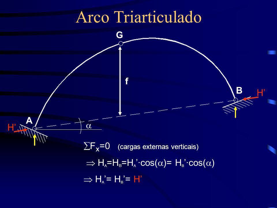 Arco Triarticulado G f B H' A  H' Fx=0 (cargas externas verticais)