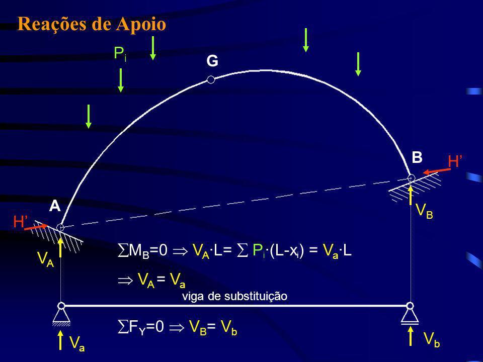 Reações de Apoio Pi G B H' A VB H' MB=0  VA·L=  Pi·(L-xi) = Va·L VA