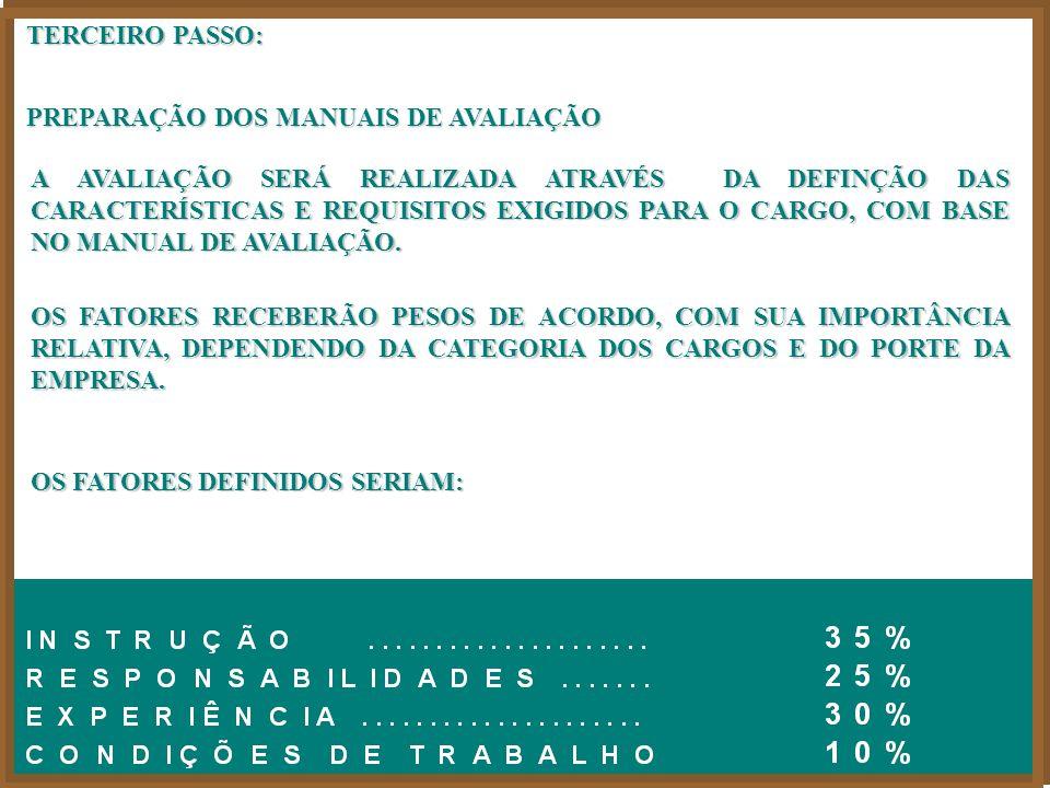 TERCEIRO PASSO: PREPARAÇÃO DOS MANUAIS DE AVALIAÇÃO.
