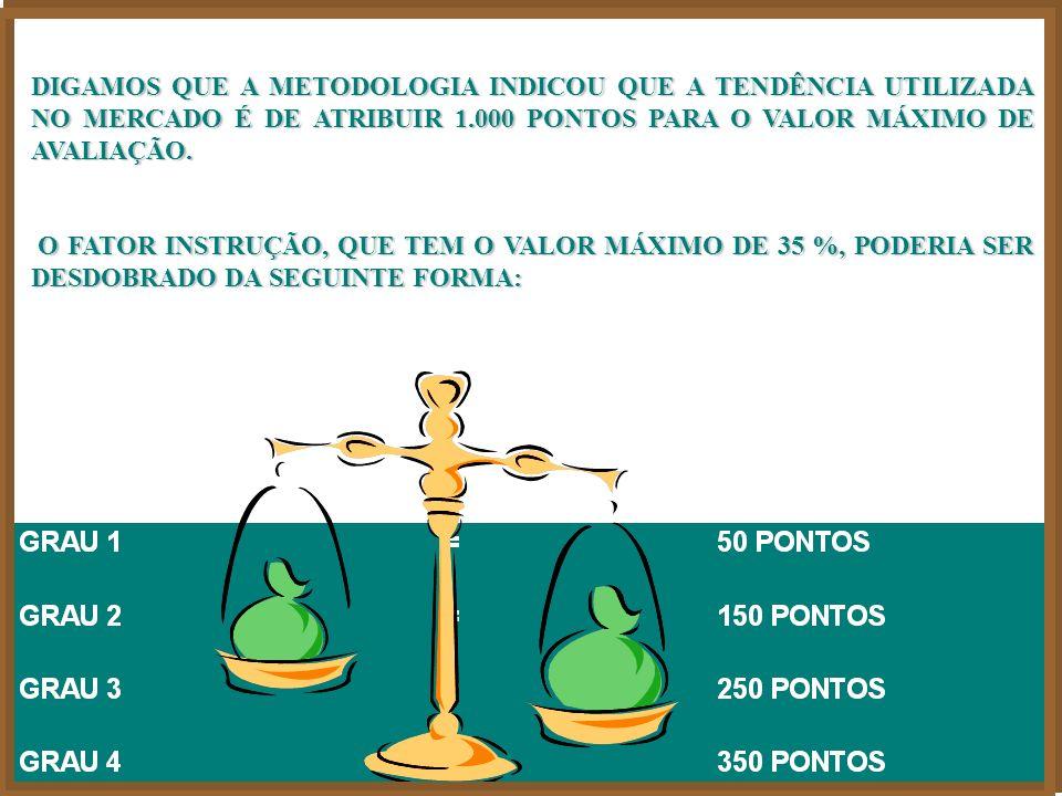 DIGAMOS QUE A METODOLOGIA INDICOU QUE A TENDÊNCIA UTILIZADA NO MERCADO É DE ATRIBUIR 1.000 PONTOS PARA O VALOR MÁXIMO DE AVALIAÇÃO.