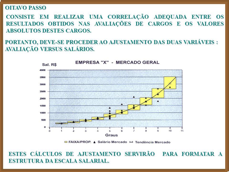 OITAVO PASSO CONSISTE EM REALIZAR UMA CORRELAÇÃO ADEQUADA ENTRE OS RESULTADOS OBTIDOS NAS AVALIAÇÕES DE CARGOS E OS VALORES ABSOLUTOS DESTES CARGOS.