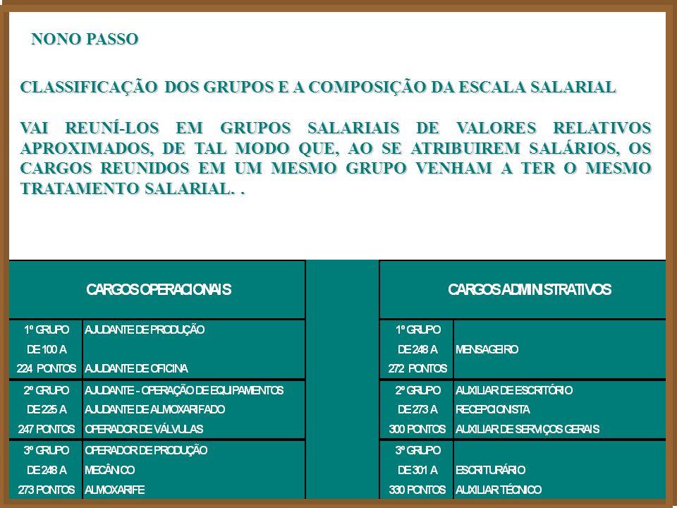 NONO PASSO CLASSIFICAÇÃO DOS GRUPOS E A COMPOSIÇÃO DA ESCALA SALARIAL.