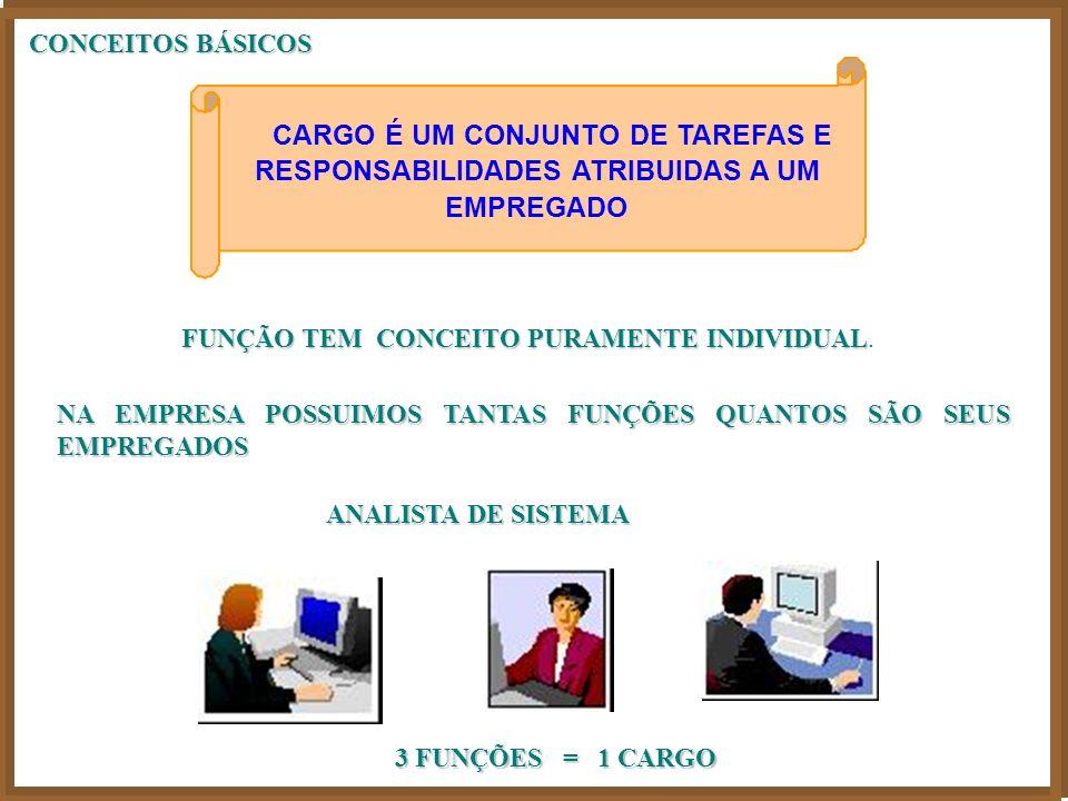 CARGO É UM CONJUNTO DE TAREFAS E RESPONSABILIDADES ATRIBUIDAS A UM