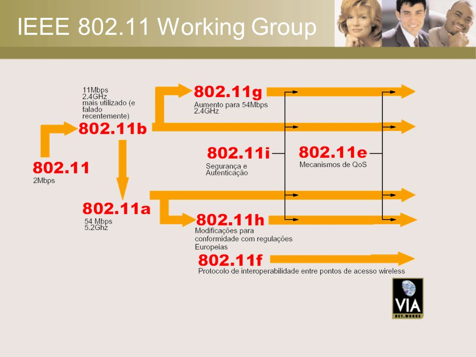 IEEE 802.11 Working Group